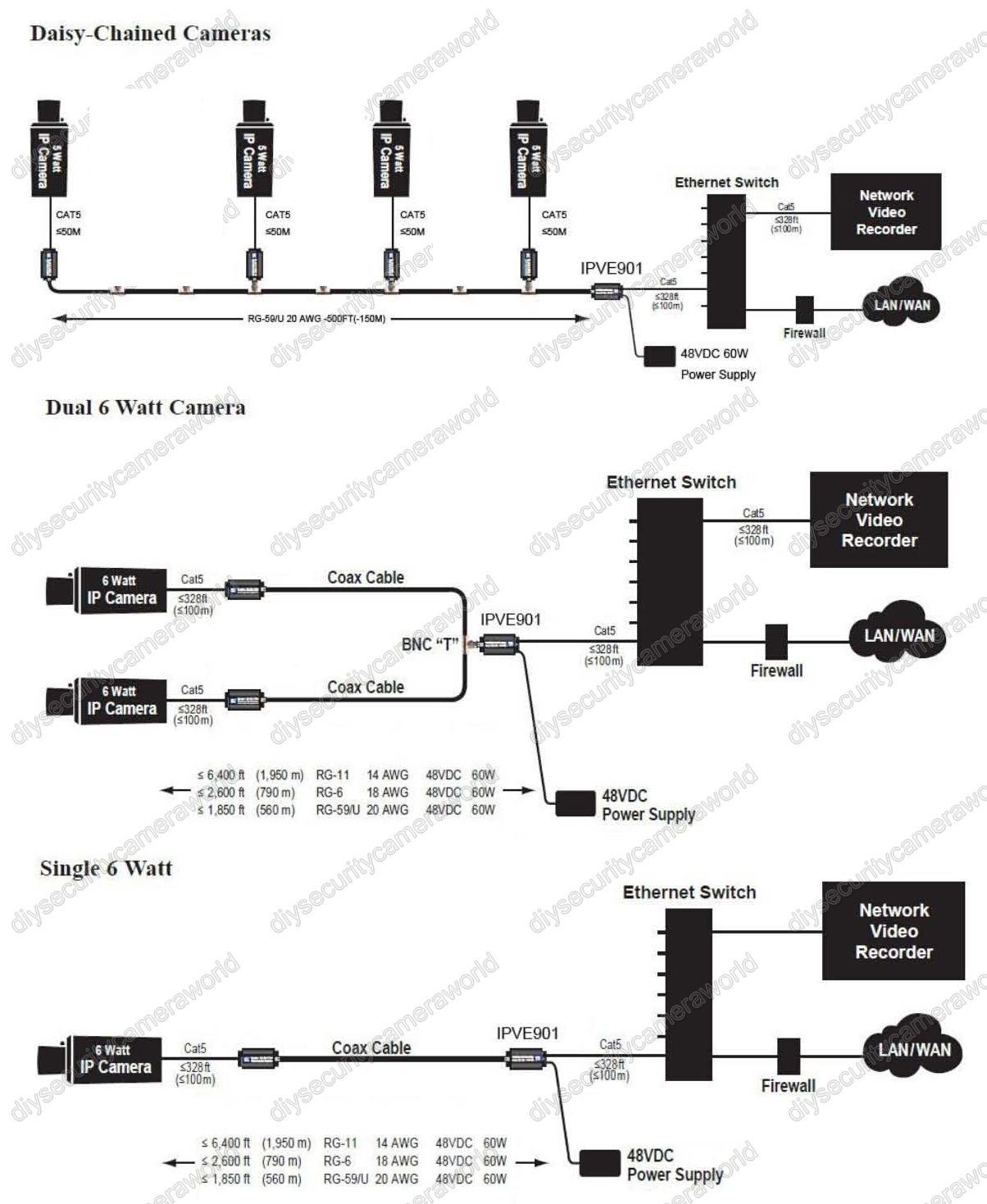 ethernet over coax converter and power over coax for hd ip camera